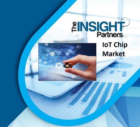 IoT Chip market - business top impacting factors 2027 Cypress Semiconductor Corporation, Huawei Technologies Co., Ltd., Intel Corporation, Mediatek Inc., Nordic Semiconductor ASA, NXP Semiconductors N.V., Qualcomm Incorporated