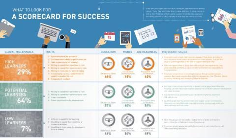 Læringsvillighet – nøkkelen til suksess i fremtidens arbeidsliv