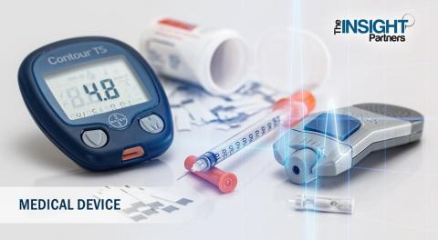 Huge Growth Expected In Wearable Medical Devices Market Forecast To 2025 By Studying is expected to reach US$ 23,310.9 Mn in 2025 from US$ 6,231.7 Mn in 2017