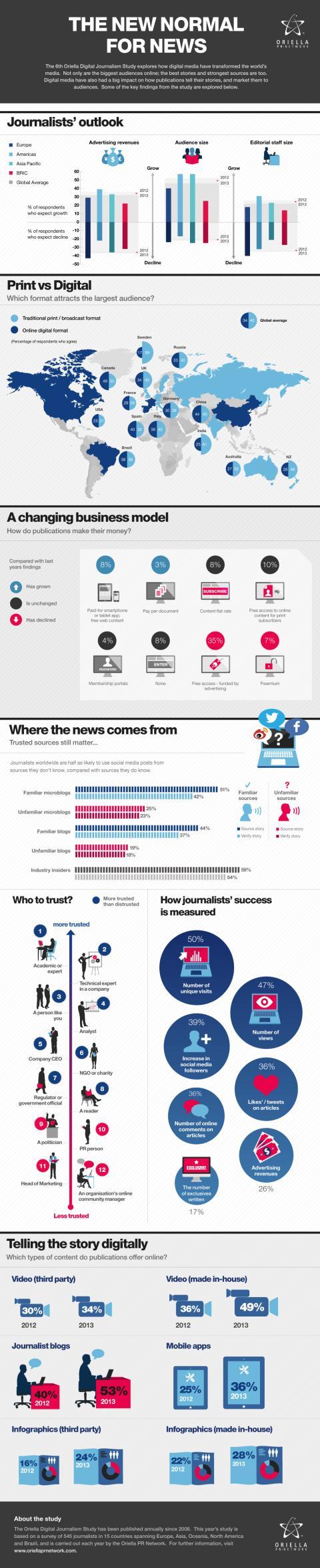 Informationsgrafik: Digitalt är vardagsmat för världens journalister