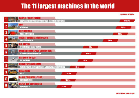 The 11 largest machines in the world