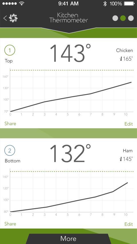 iGrill Kitchen Grafik i appen