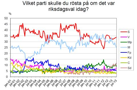 Demoskops väljarbarometer för juli 2013