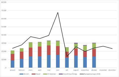 Antalet nyregistrerade bilar ökade med drygt 26 procent i oktober