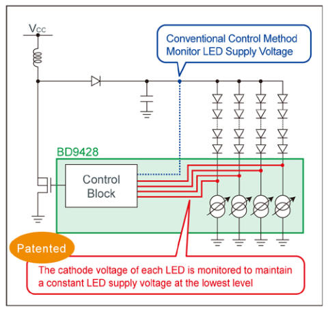 LED Driver for LCD Panels Featuring Industry-Leading Efficiency: High voltage resistance and large current capability ensure compatibility with a wide range of panel sizes