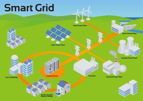 Illustrasjonsfoto: SmartGrid