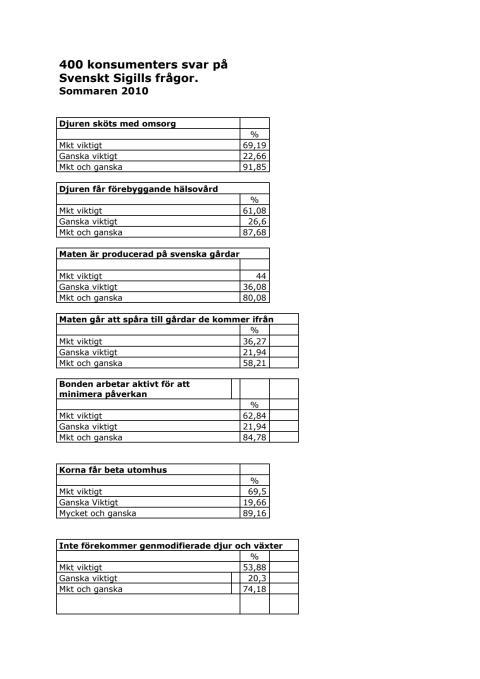 400 konsumenters svar på frågor om Svenskt Sigill