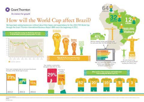 Brasilianska företagens åsikter om Fotbolls-VM