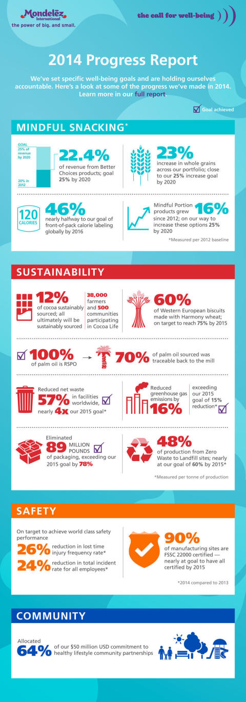 Mondelez International Reports Good Progress Against Global Well-being Goals in 2014 Report