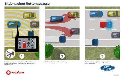 Ford und Vodafone testen vernetzte Technologien, die Fahrer über Unfälle und nahende Rettungsfahrzeuge informieren