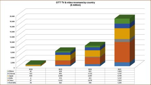 Asian OTT sector to be worth $18.4BN by 2021