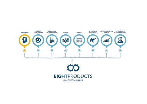 EIGHTPRODUCTS - Der Weg zum Erfolg