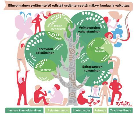 Sydänliiton puu kuvaa järjestön elinvoimaa