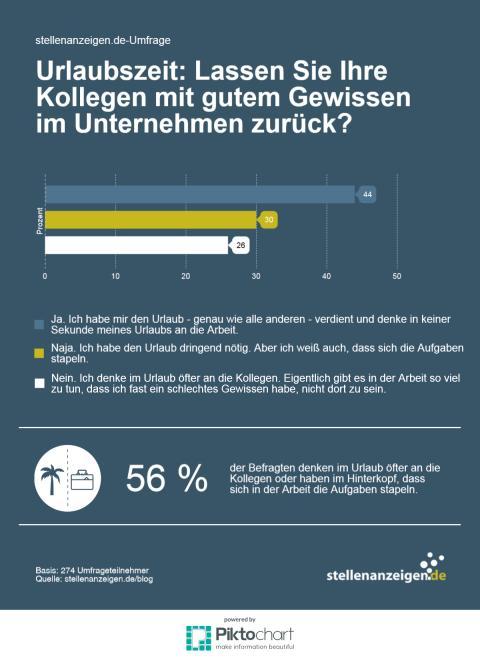 stellenanzeigen.de-Umfrageergebnis: Mit gutem Gewissen in den Urlaub?
