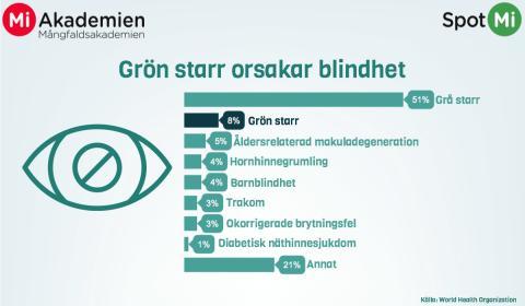 Världsglaukomveckan (grön starr)