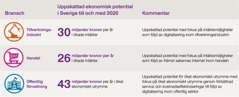 Svenska verksamheter vid digitaliseringens vägskäl