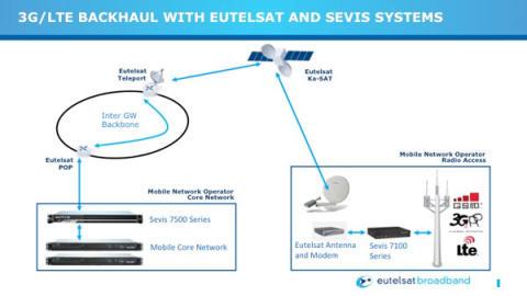 Zoptymalizowany dosył 3G/LTE od Sevis Systems dzięki satelicie Eutelsat KA-SAT