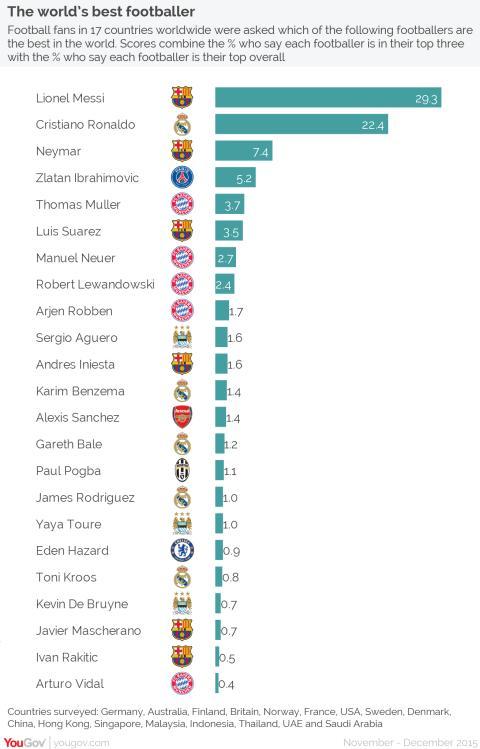The world's best footballer