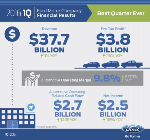 Minden idők legsikeresebb negyedéve a Ford történelmében