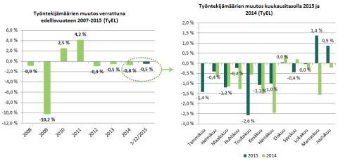 Eteran suhdanneindeksi: Positiivinen loppuvuosi, koko vuoden indeksi miinuksella