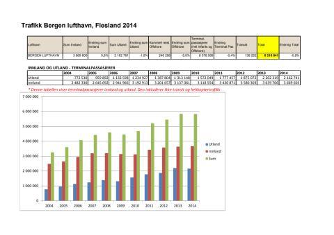 Flytrafikk tall 2014