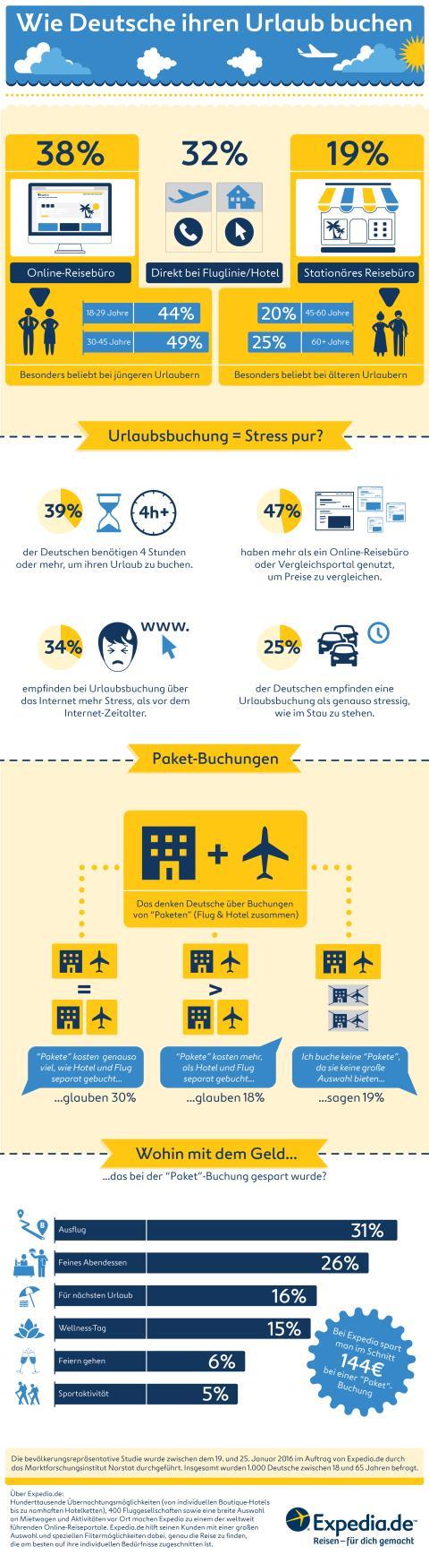 """Infografik Expedia """"So buchen Deutsche ihren Urlaub"""""""