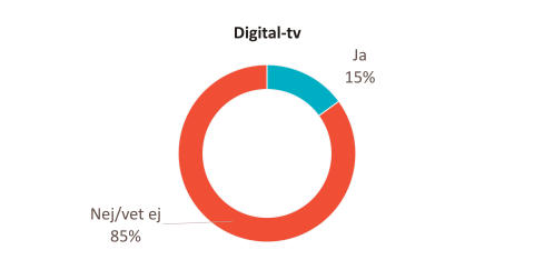 Andelen kunder om upplever att man premierar lojala kunder Digital-tv