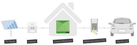 Elektroautos jetzt auch intelligent laden: Loxone & Keba setzen neuen Standard bei E-Ladestationen