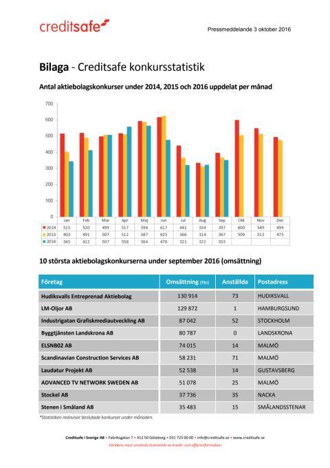 Bilaga - Creditsafe konkursstatistik september 2016