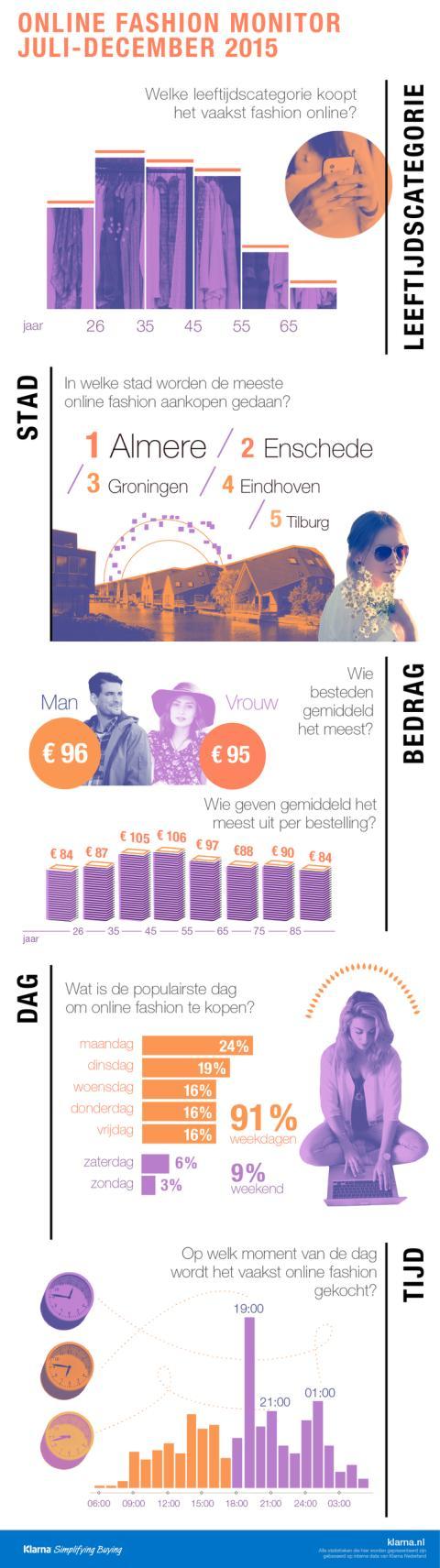 Nederland shopt massaal tijdens kantooruren