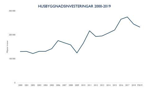 2010-talet- ett starkt decennium för husbyggnadsinvesteringar