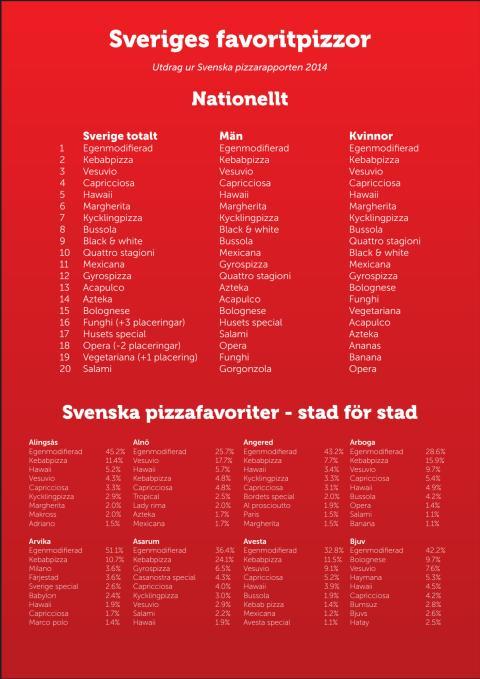 Svenska pizzafavoriter 2014 - Utdrag ur den svenska pizzarapporten 2014