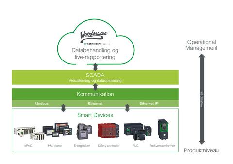Industrial Intelligens - fra produkt til management