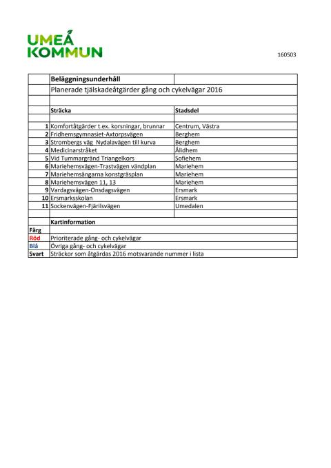 Planerade åtgärder tjälskador gång- och cykelvägar 2016