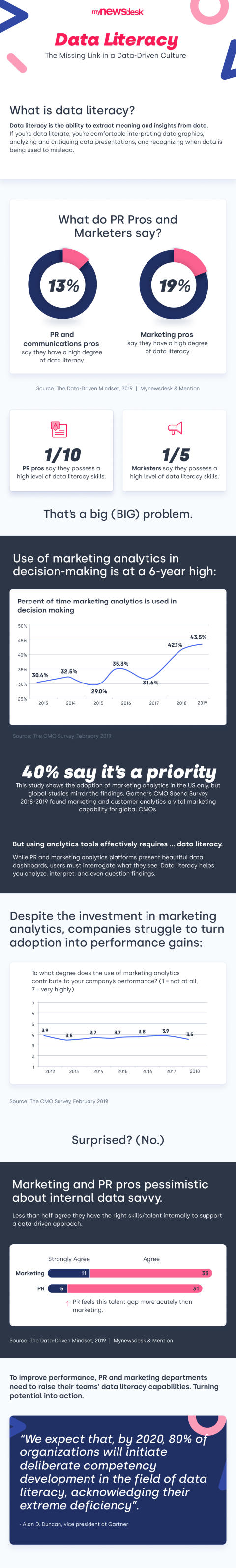 NEW! Infographic: Data Driven Mindset