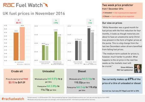RAC Fuel Watch: November 2016 report