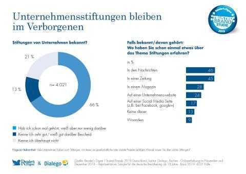 Trusted Brands 2019: Umfrage zu Stiftungen von Unternehmen