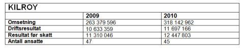 KILROY Norway AS årsresultat på 12.5 millioner kroner før skatt.
