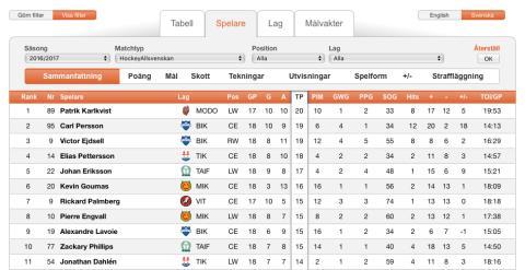 HockeyAllsvenskan.se lanserar statistik på sajten