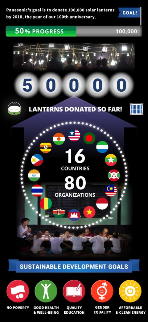 100 Thousand Solar Lanterns Project UPDATE (as of March 2016)