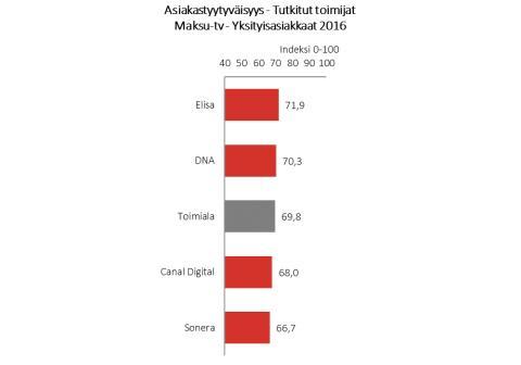 Asiakastyytyväisyys maksu-tv yksityisasiakkaat 2016