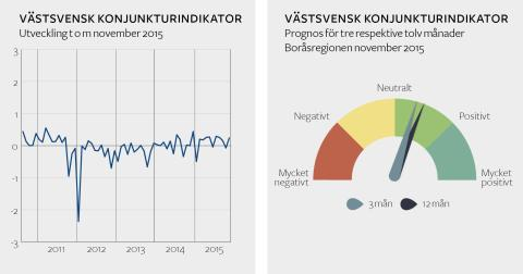 Företagen i Boråsregionen höjer sina förväntningar på konjunkturen