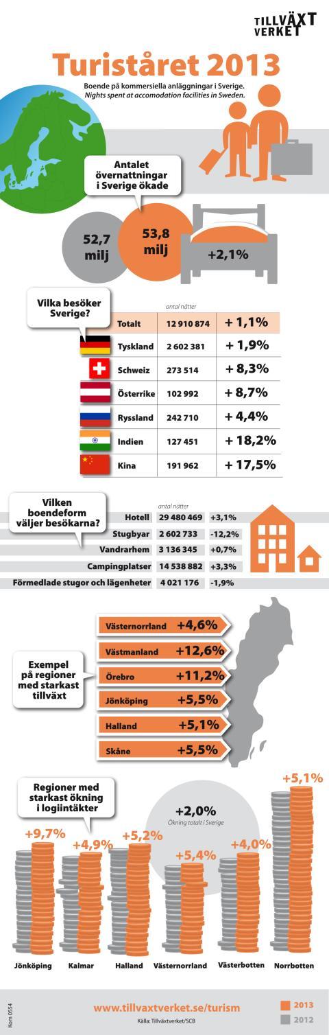 Turiståret 2013: Turismen trotsar svagt Europa, växer på flera marknader