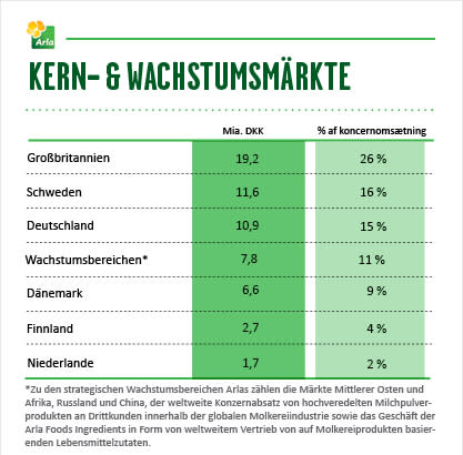 Arla Kern- & Wachstumsmärkte