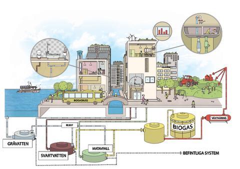 Illustrationsbild av avfallsflöden, illustration: Gertrud och Sönder