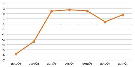 2013 inleds med försiktig optimism i EU:s jordbrukssektor