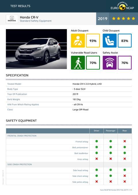 Honda CR-V Euro NCAP datasheet Feb 19