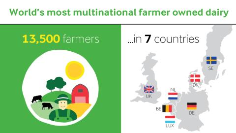 13,500 farmers from 7 countries own Arla Foods