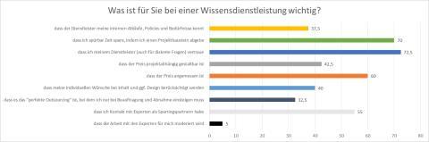 """Wie und wo wirkt Wissen? // Ergebnisse der Umfrage """"Zukunft des Wissens"""""""