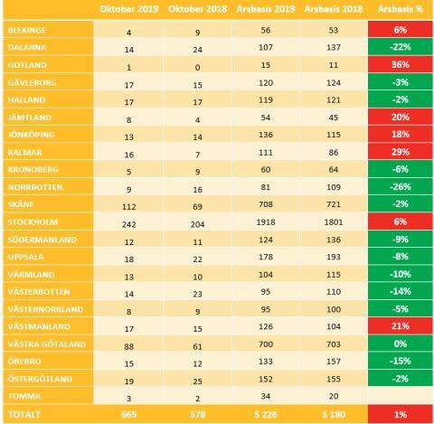 Aktiebolagskonkurser uppdelat per län
